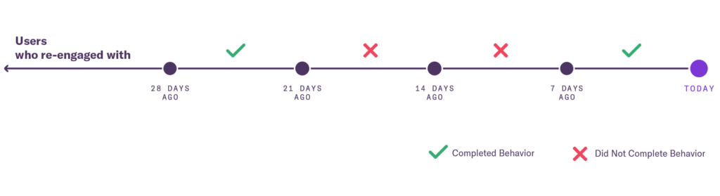 Diagram that shows users who started doing with 28 days ago - today highlighted as when the user completed behavior