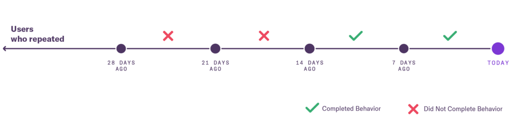 Diagram that shows users who started doing with 28 & 14 days ago - today highlighted as when the user completed behavior