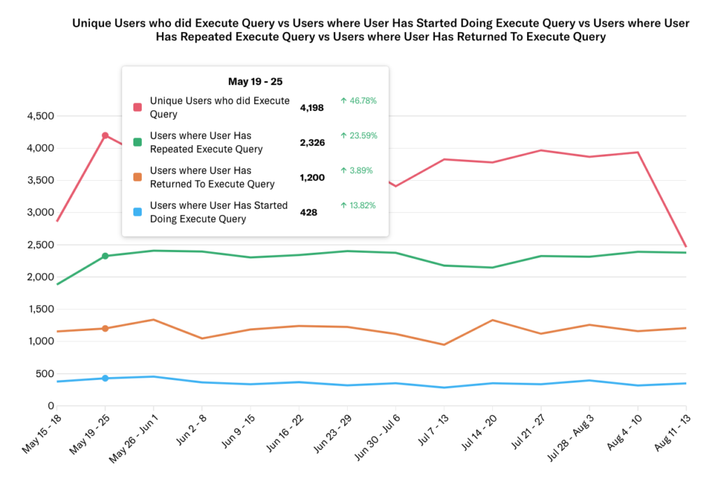 The results for the active usage event graph