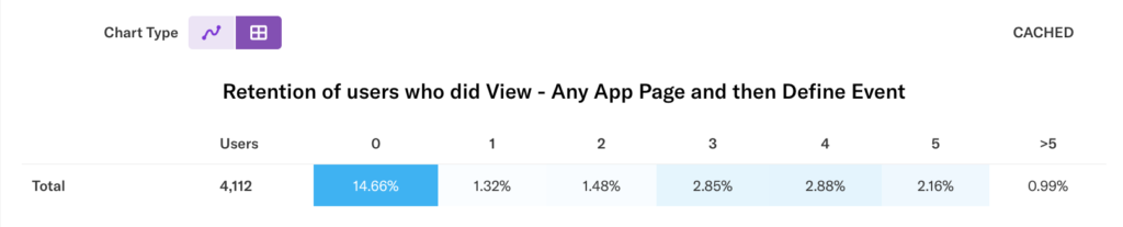Retention results for users who did View - Any App Page and then Define Event showing 14.66% of users added on the first day