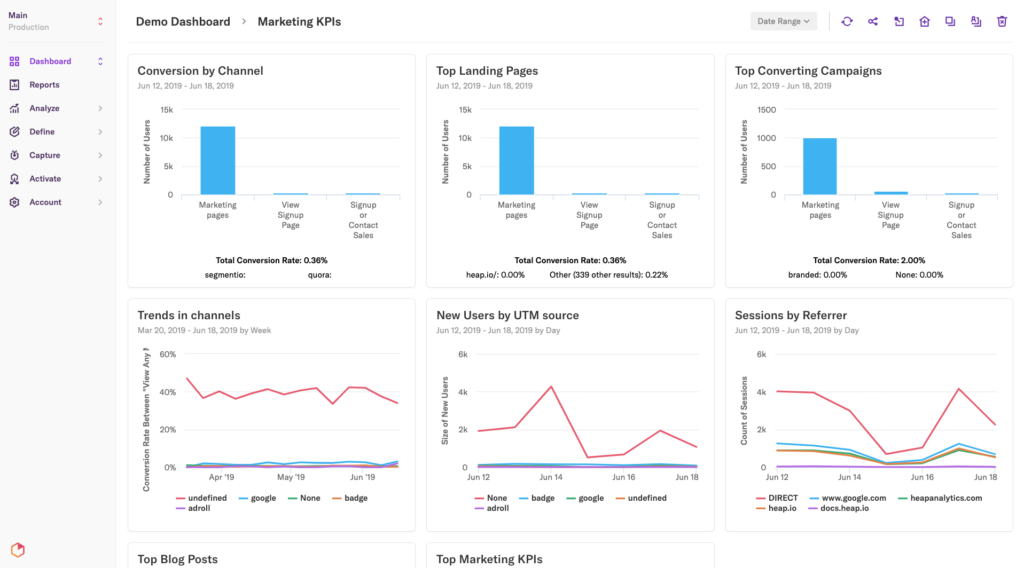 A Marketing KPIs dashboard featuring six pinned reports
