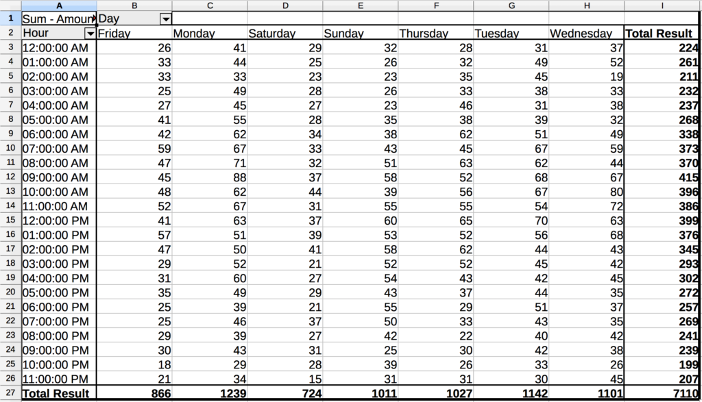 A spreadsheet listing Hours in column A, each day of the week in columns B-H, and the Total Results in column I