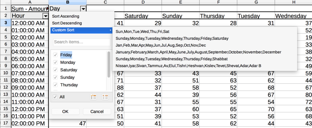 The same spreadsheet as above resorted via a Custom Sort by day of the week