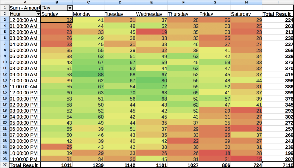 The same spreadsheet as before but with the color conditional formatting applied to each cell