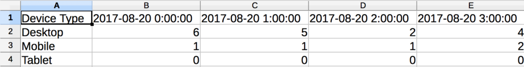 A table with columns for Device Type and hours