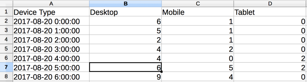 The same table as before with the device types listed in the top row as titles of each column