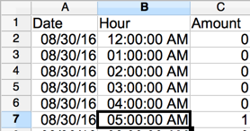 A spreadsheet with three columns titled Date, Hour, and Amount with 7+ rows below listing dates, hours, and amounts