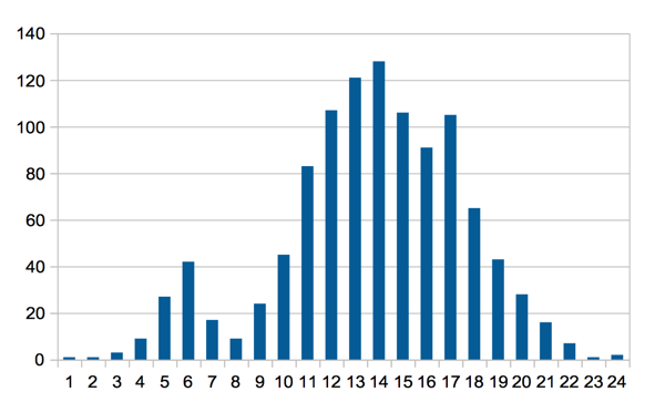 A bar graph of 1-24 hours showing the amount of sessions per hour