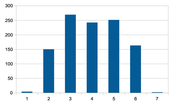 The same graph as above except it's of 1-7 where the numbers represent days of the week