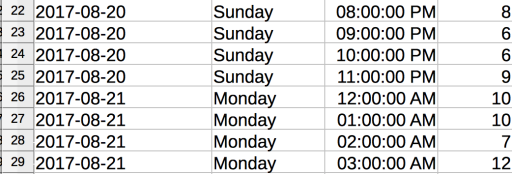 The spreadsheet updated with column B (Day) filled in with weekdays