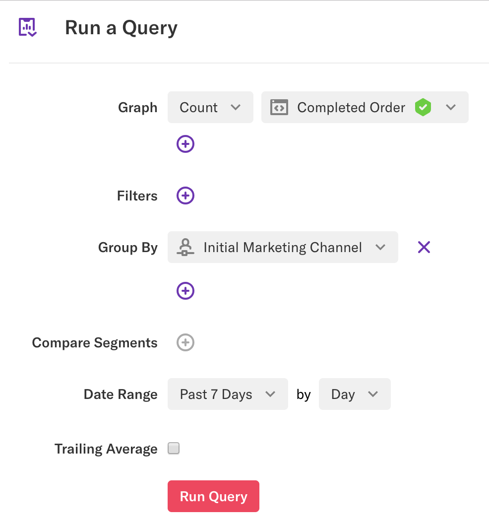 A graph of count Completed Order grouped by Initial Marketing Channel