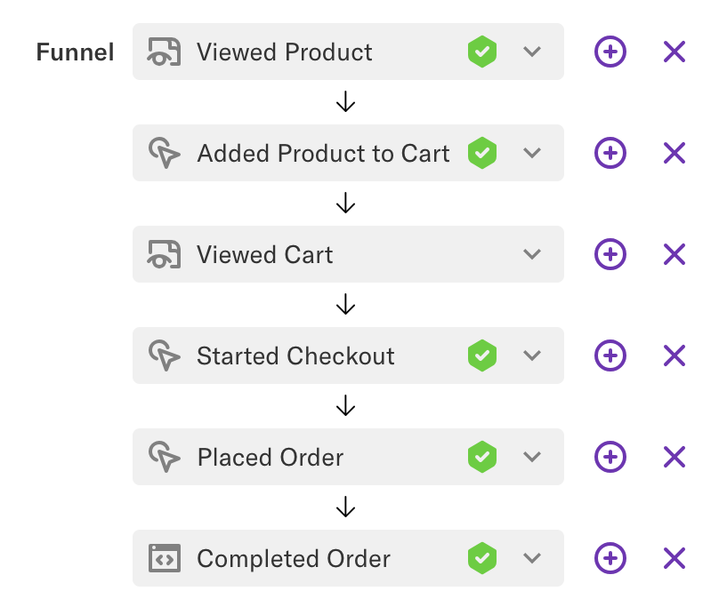 A funnel of Viewed Product, Added to Cart, Viewed Cart, Started Checkout, Placed Order, and Completed Order
