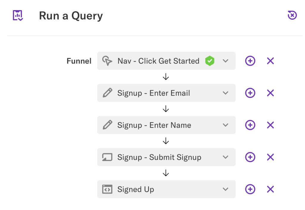A funnel of these events: Nav - Click Get Started, Signup - Enter Email, Signup - Enter Name, Signup - Submit Signup, Signed Up