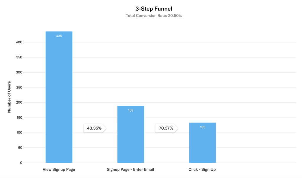 The results of a 3-step funnel query where the conversion rates are 43.35% and 70.37%