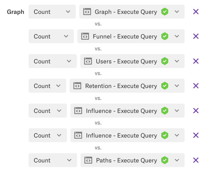 A multigraph by the graph, funnel, users, retention, influence, and paths 'execute query' events
