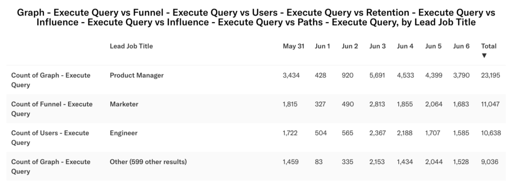 Graph results for the execute query multigraph