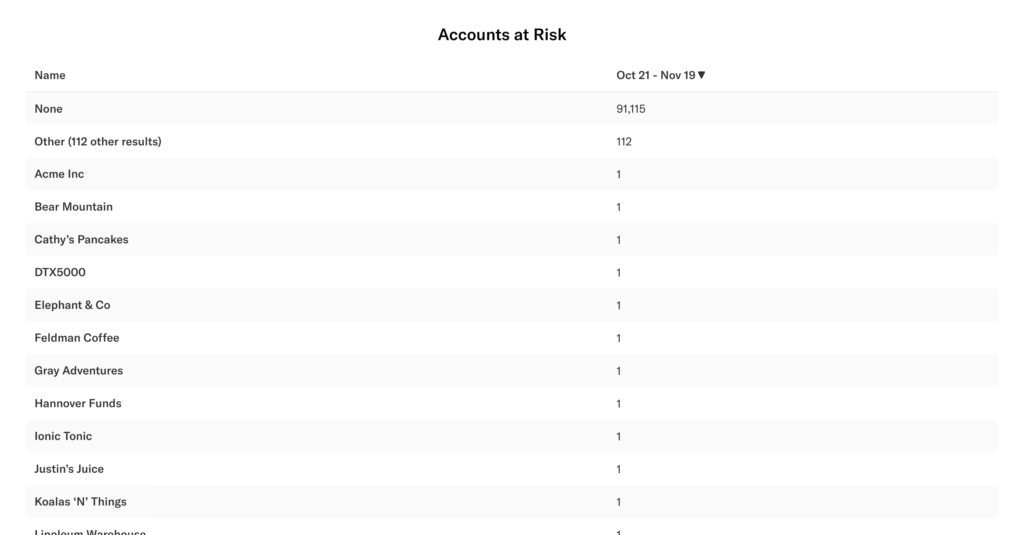 The results of the previous query listing account names