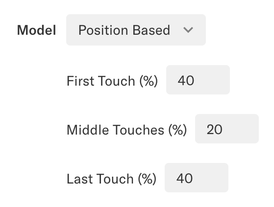 The model 'Position Based' is set with First touch 40%, Middle Touches 20%, and Last Touch 40%