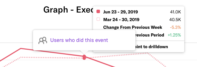 Hovering over the 'Users who did this event' text on a graph to see the exact results