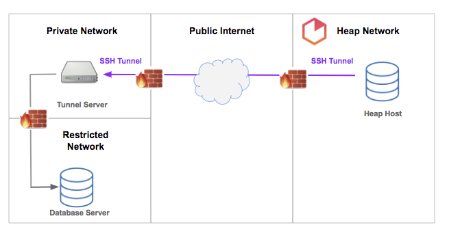 A diagram showing how data gets sent from the Heap network through the public internet to a private network/restricted network