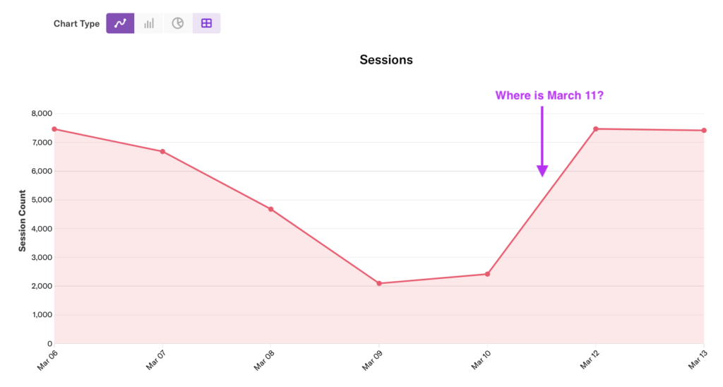 A graph of Sessions with an arrow pointing to the space where March 11 should be listed with the text 'Where is March 11?'