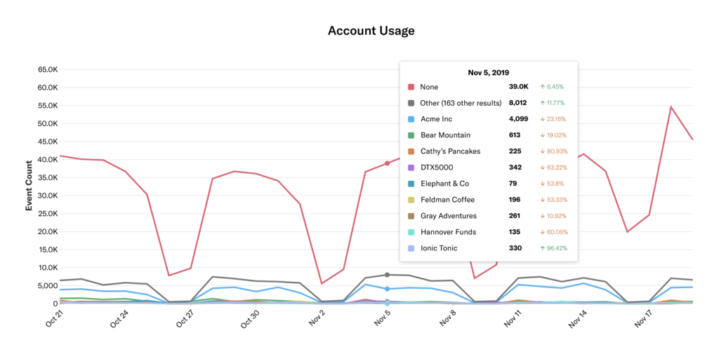 The results of the previous query showing account usage by KPI