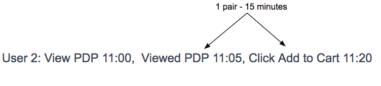 Diagram showing how User 2 completed two different events 15 minutes apart from one another