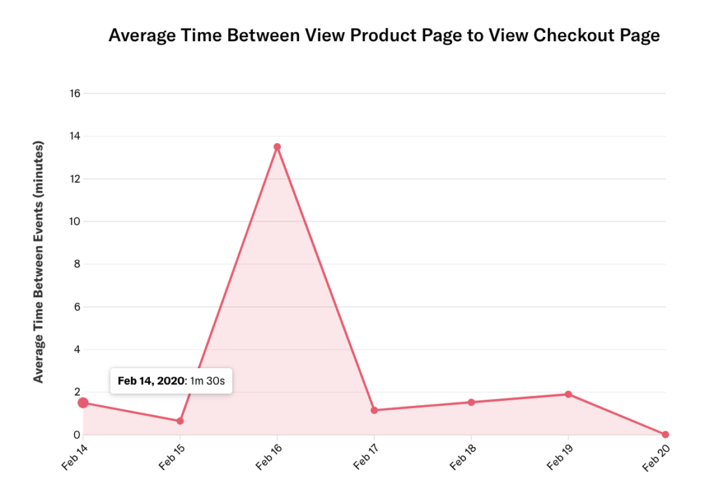 Graph query results of average time between view product page to view checkout page for Feb. 14 - Feb. 20