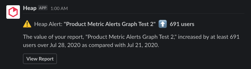 The Heap app posting a Slack message about an increased in a graph metric