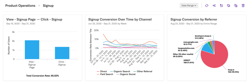 A dashboard with three pinned results: signup funnel, signup conversion by channel, signup conversion by referrer