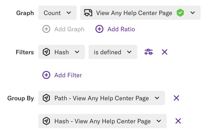 A graph of Count View Any Help Center Page filtered by Hash is defined and grouped by Path and Hash
