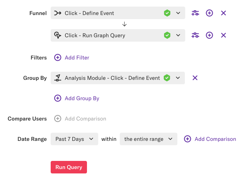 A funnel of count unique - Click - Define event grouped by analysis module